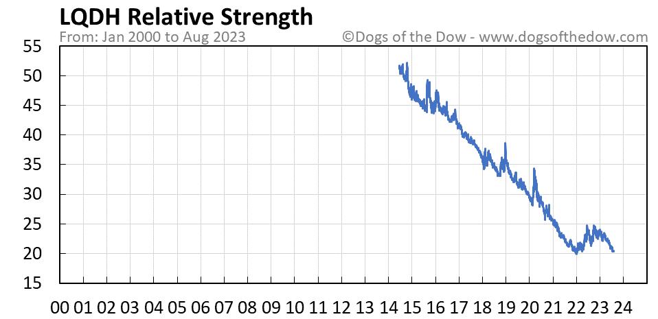 LQDH relative strength chart
