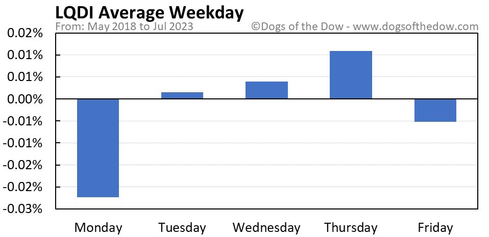 LQDI average weekday chart