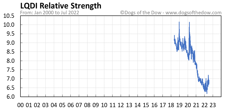 LQDI relative strength chart