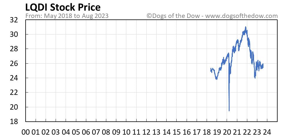 LQDI stock price chart