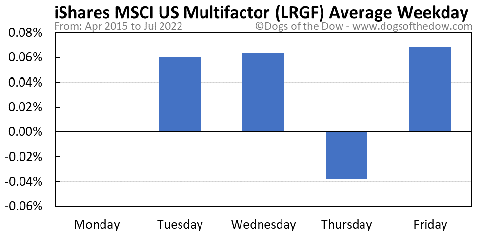 LRGF average weekday chart