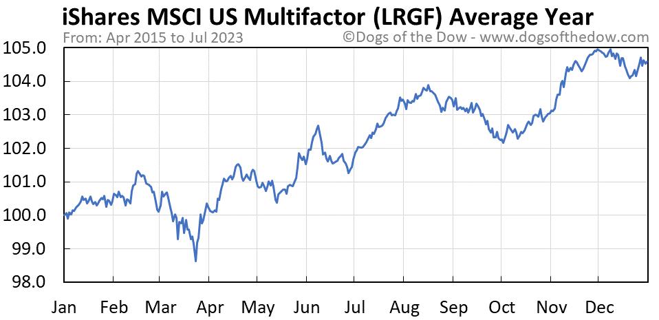 LRGF average year chart
