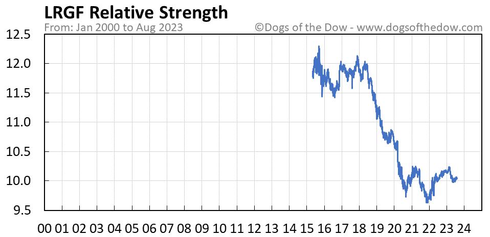 LRGF relative strength chart