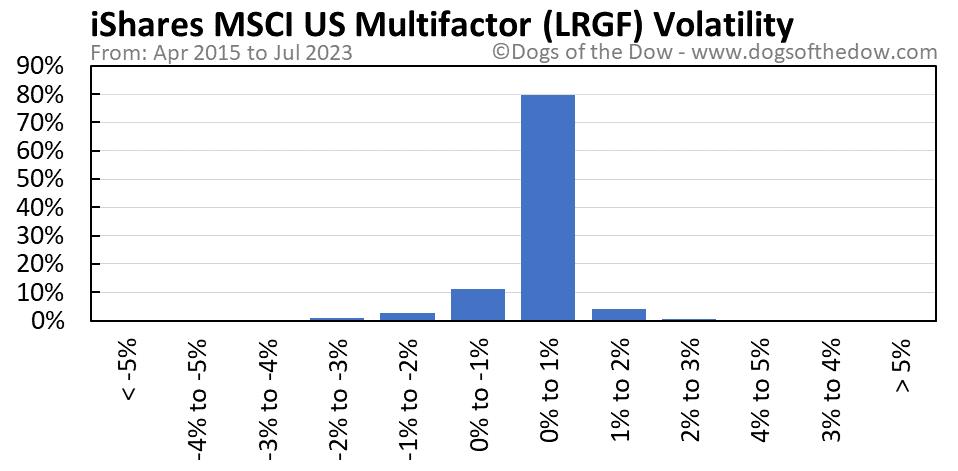 LRGF volatility chart