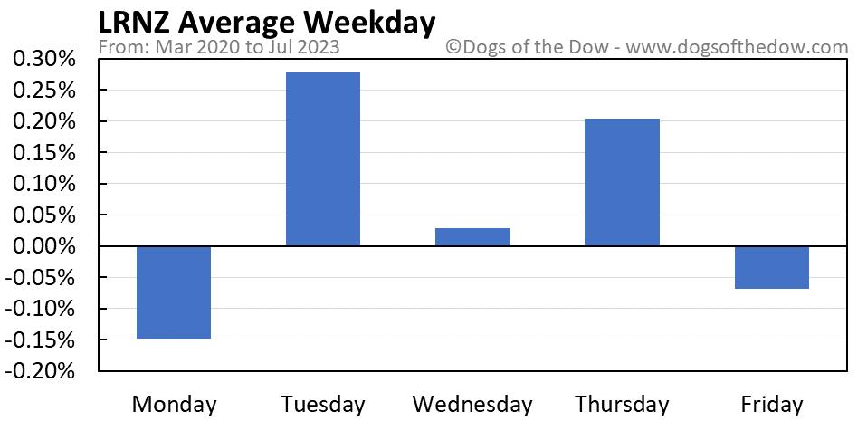 LRNZ average weekday chart