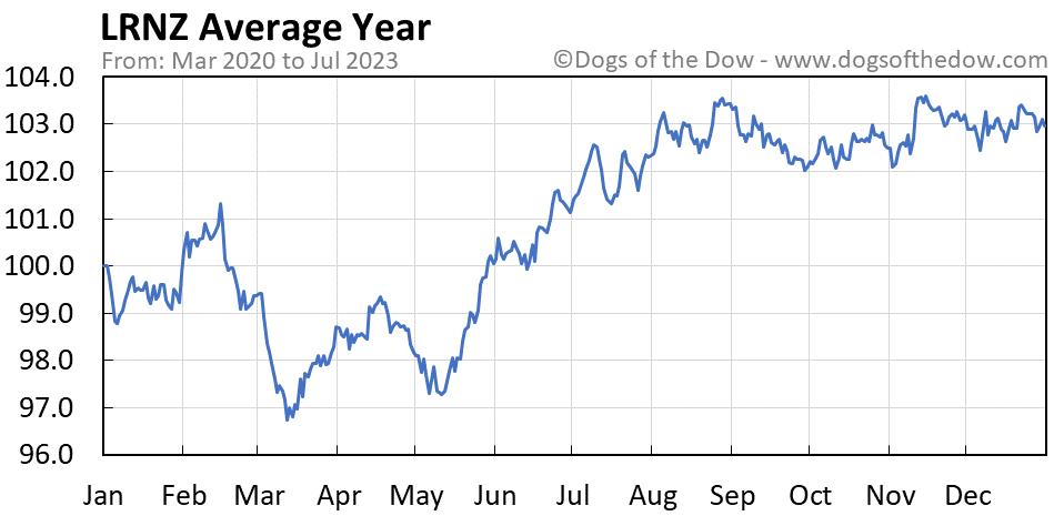 LRNZ average year chart