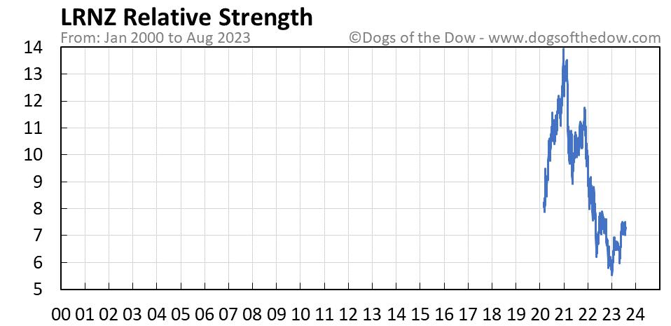 LRNZ relative strength chart