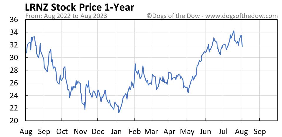 LRNZ 1-year stock price chart