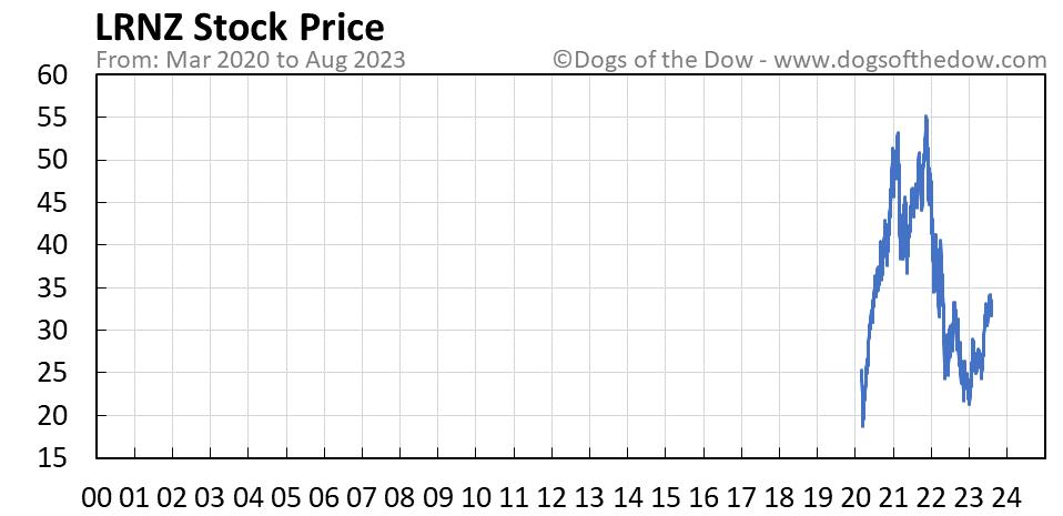 LRNZ stock price chart