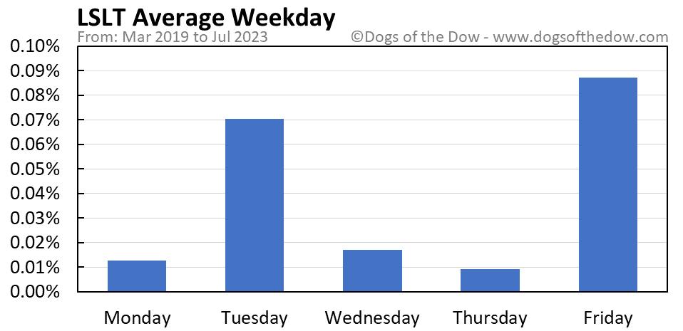 LSLT average weekday chart