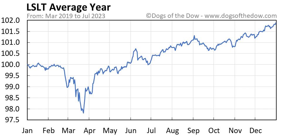 LSLT average year chart
