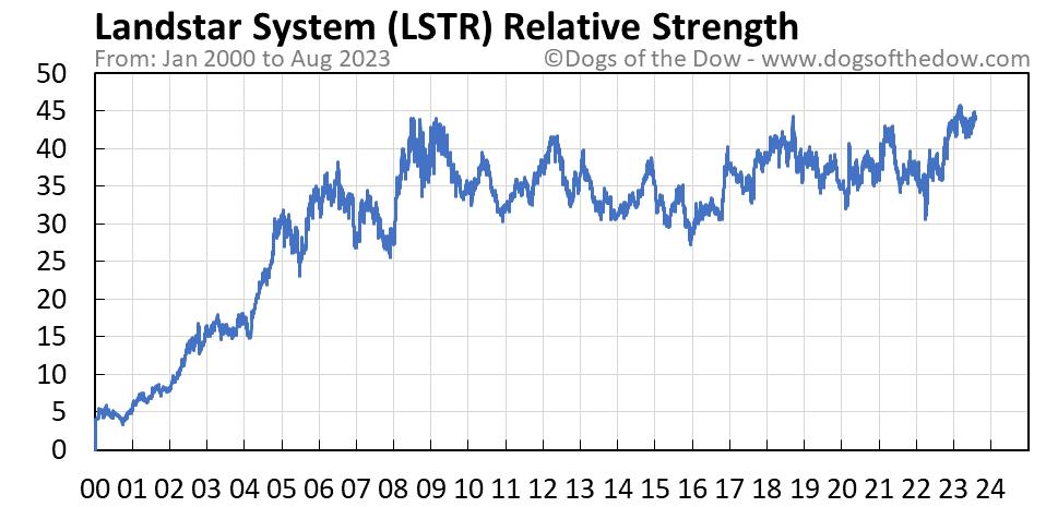 LSTR relative strength chart
