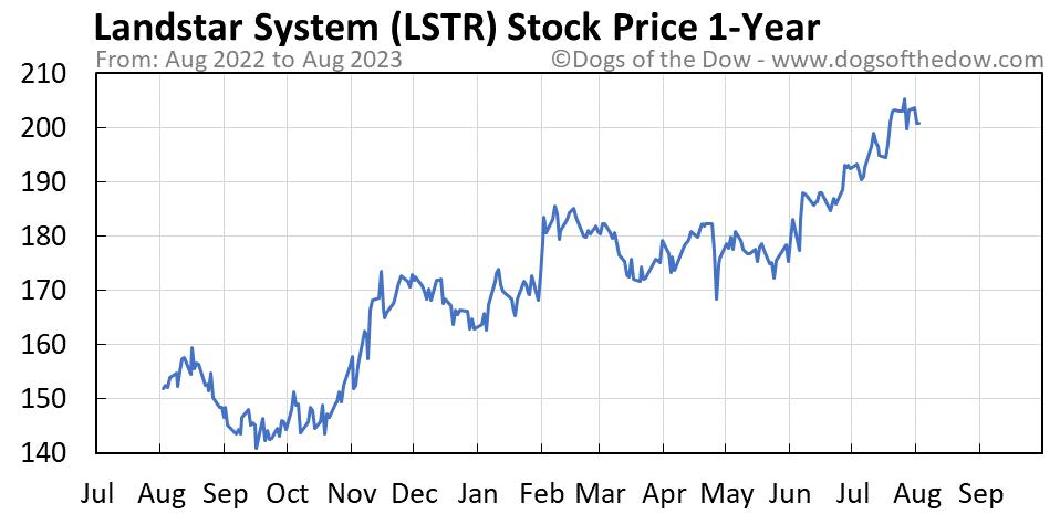 LSTR 1-year stock price chart
