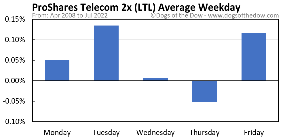 LTL average weekday chart