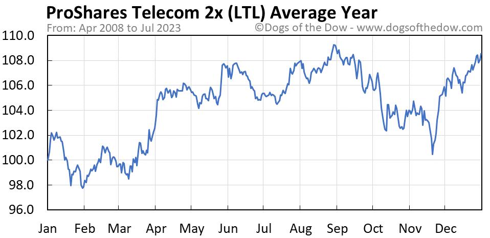 LTL average year chart