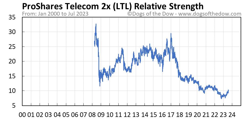 LTL relative strength chart