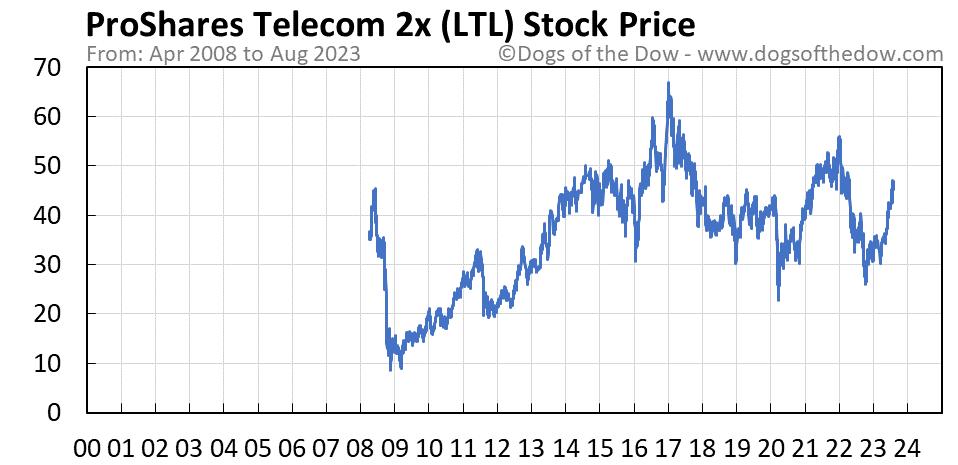 LTL stock price chart