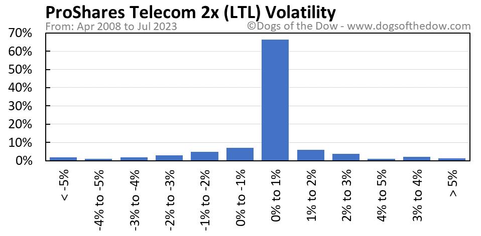 LTL volatility chart