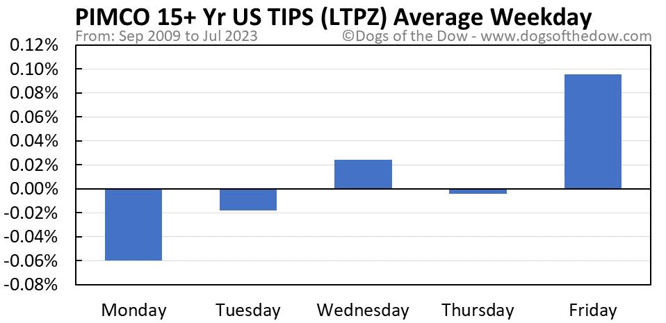 LTPZ average weekday chart
