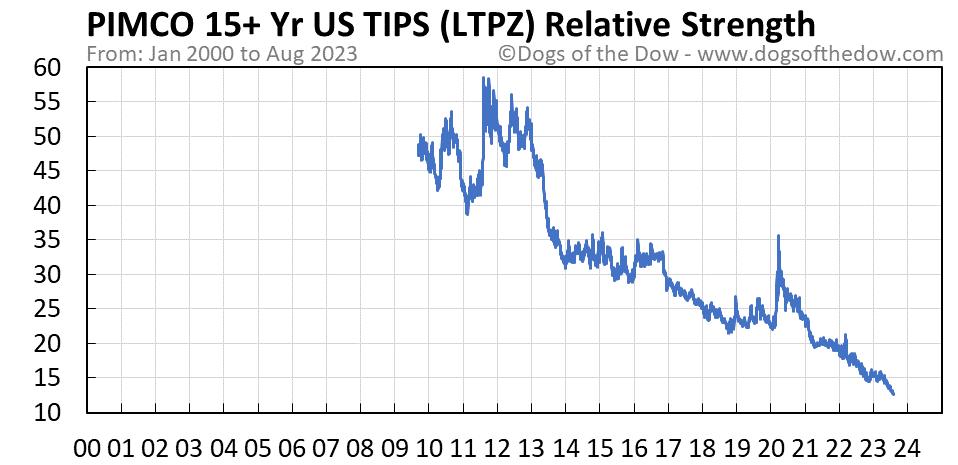 LTPZ relative strength chart