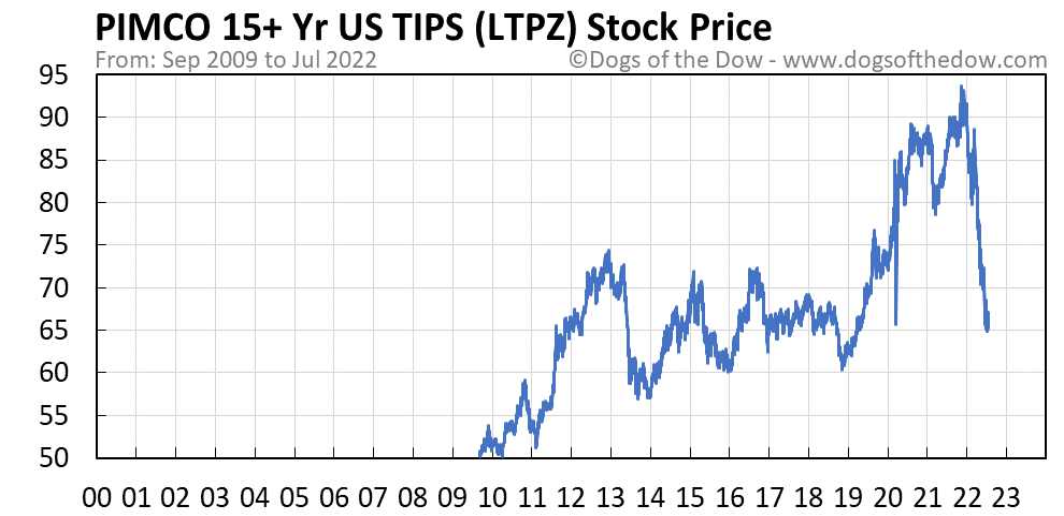 LTPZ stock price chart