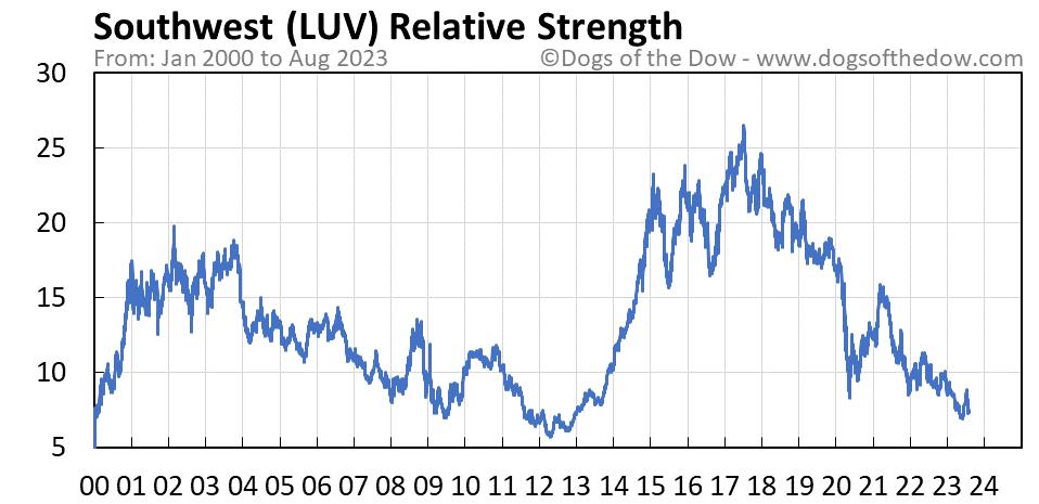 LUV relative strength chart