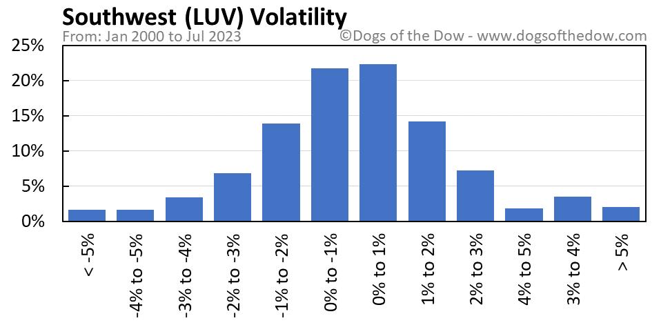 LUV volatility chart