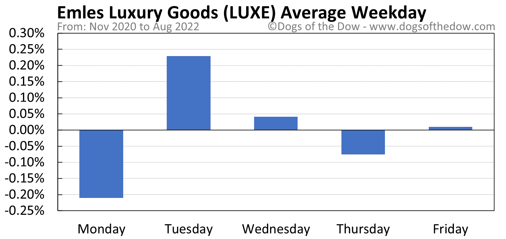 LUXE average weekday chart