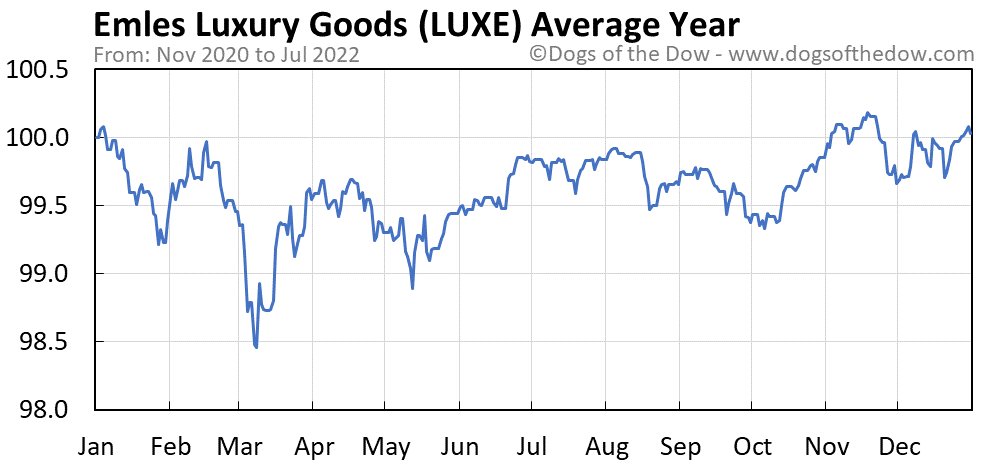 LUXE average year chart