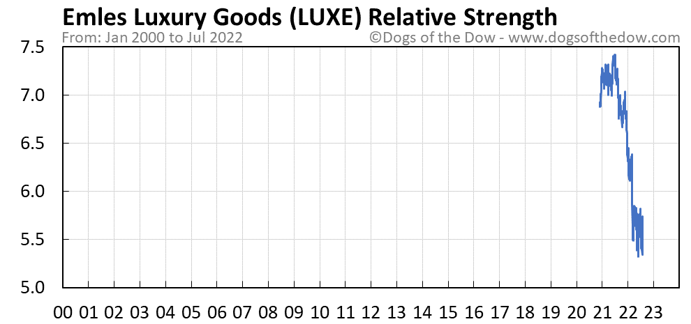 LUXE relative strength chart