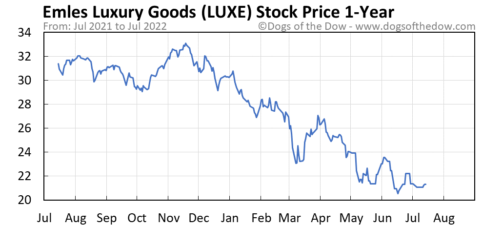 LUXE 1-year stock price chart