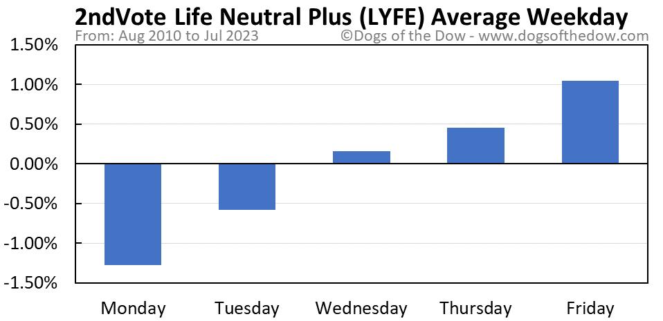 LYFE average weekday chart