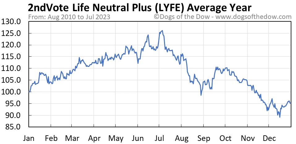 LYFE average year chart
