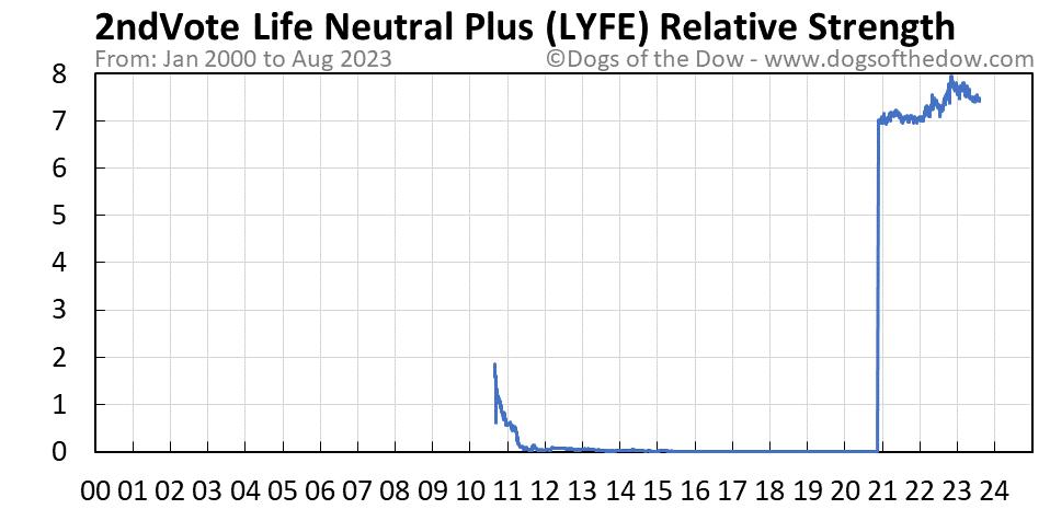 LYFE relative strength chart