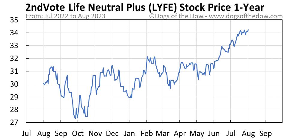 LYFE 1-year stock price chart