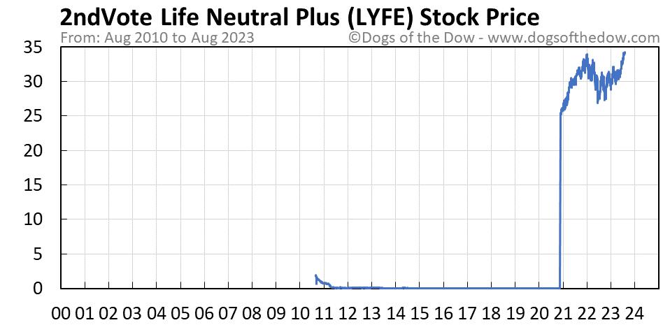 LYFE stock price chart