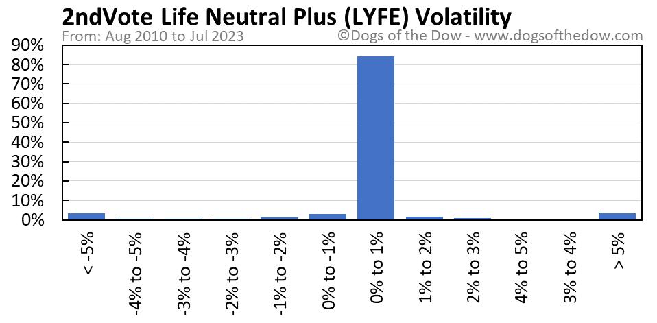 LYFE volatility chart