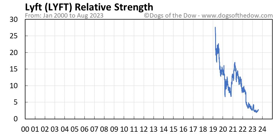 LYFT relative strength chart