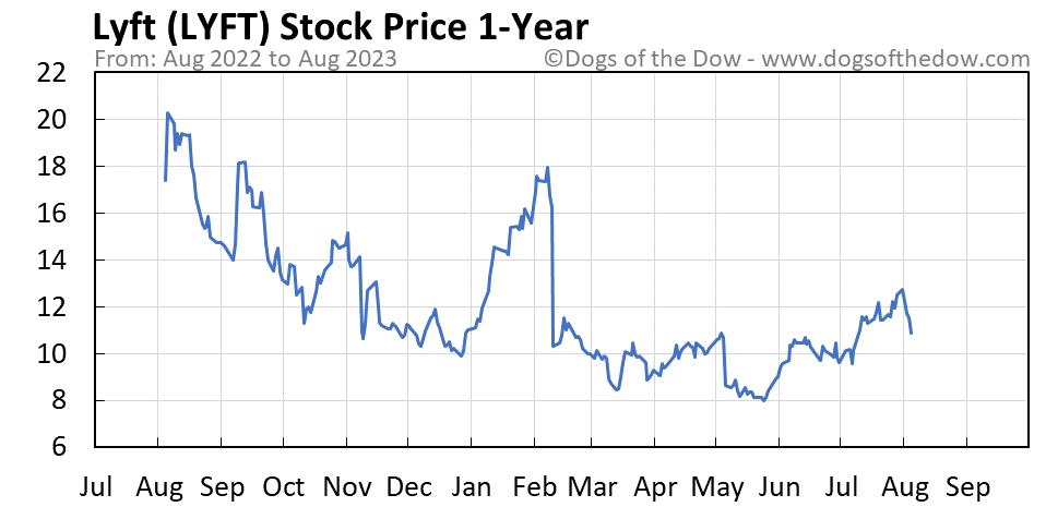 LYFT 1-year stock price chart
