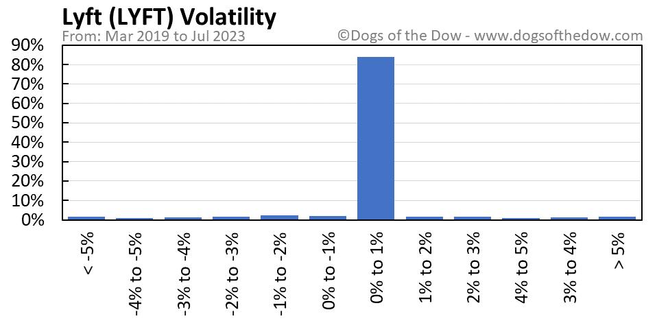 LYFT volatility chart