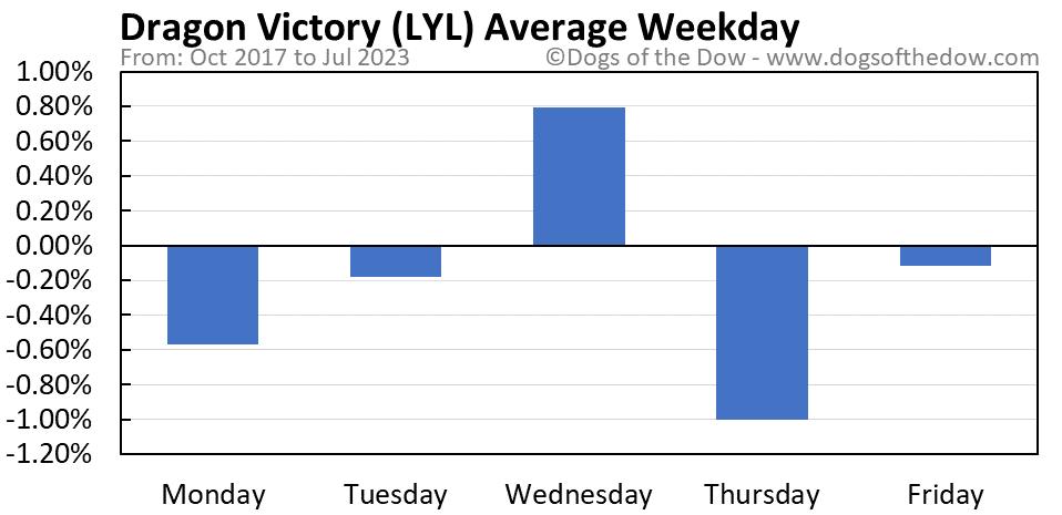 LYL average weekday chart