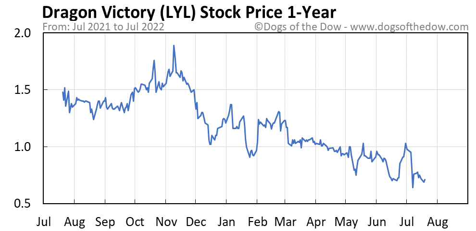 LYL 1-year stock price chart