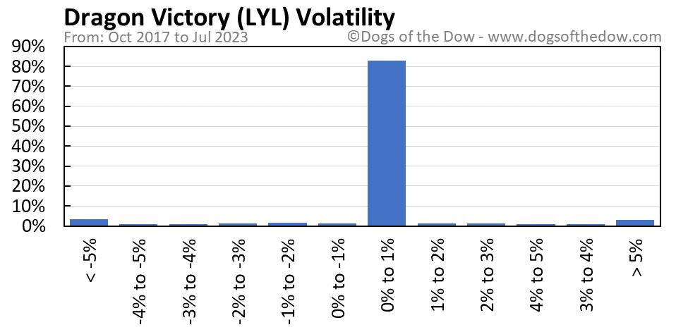 LYL volatility chart