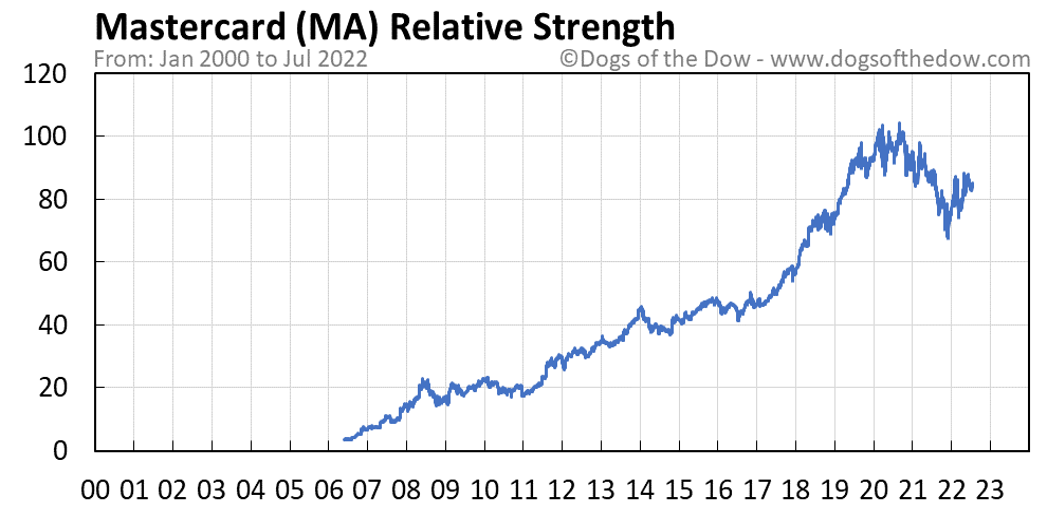 MA relative strength chart