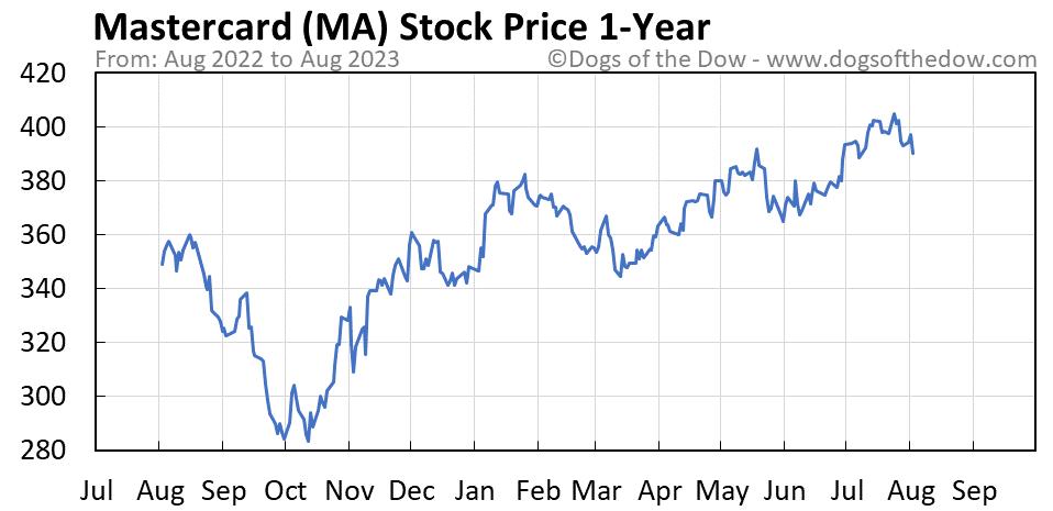 MA 1-year stock price chart