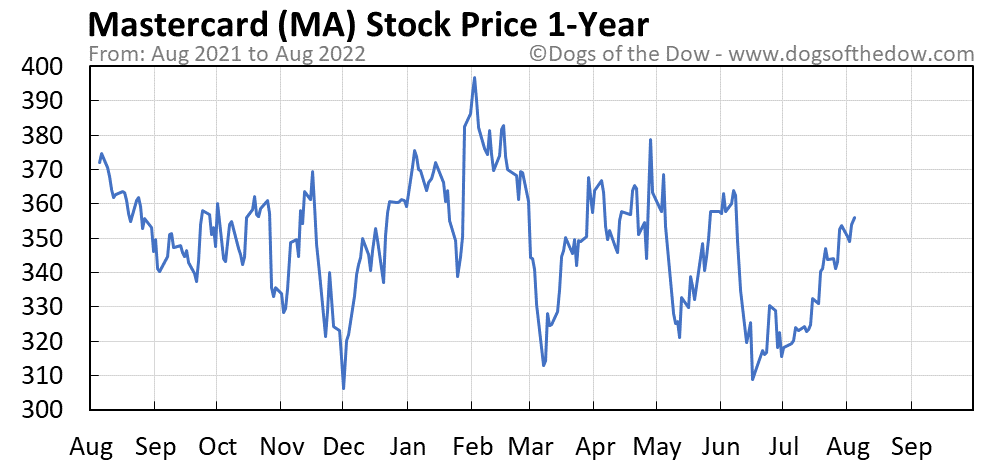 MA Stock Price Today (plus 7 insightful charts) • Dogs of the Dow