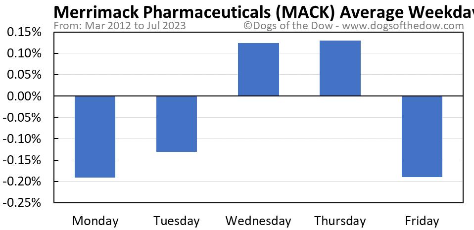 MACK average weekday chart