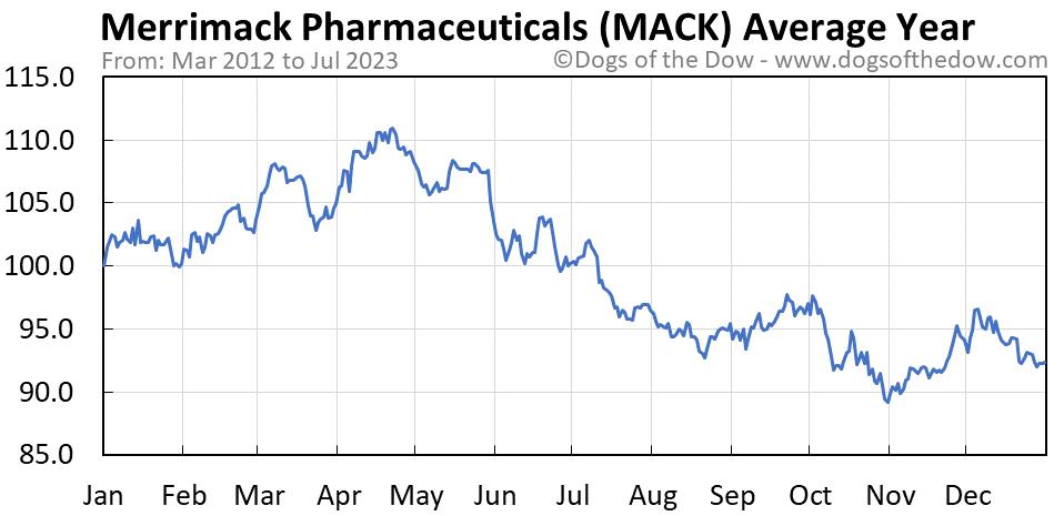 MACK average year chart