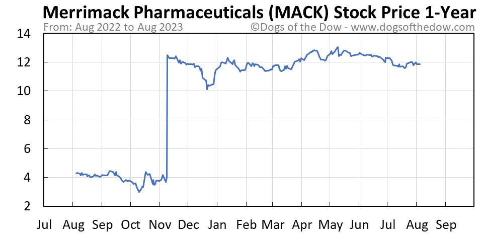 MACK 1-year stock price chart