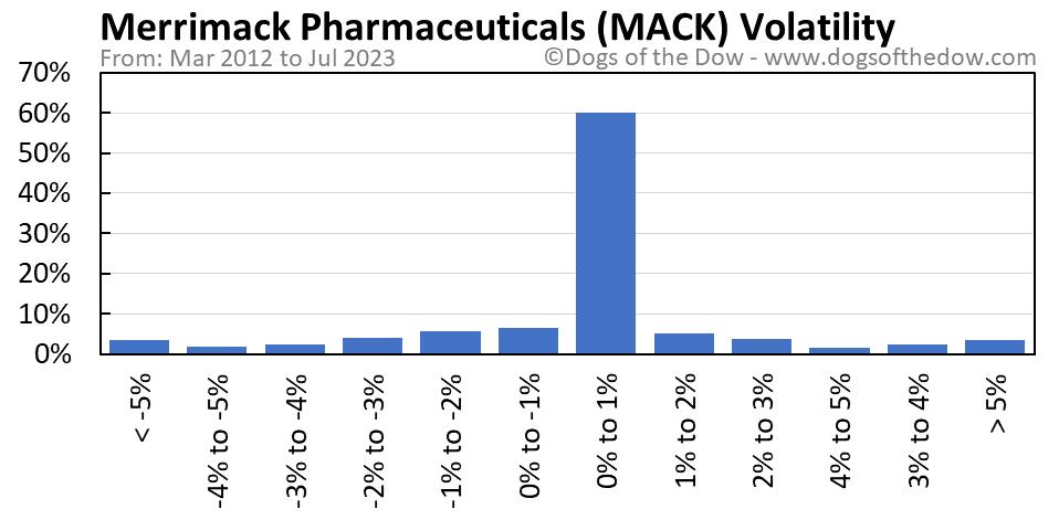 MACK volatility chart